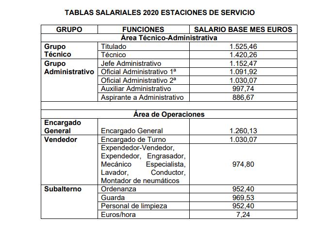 tabla salarial 2020